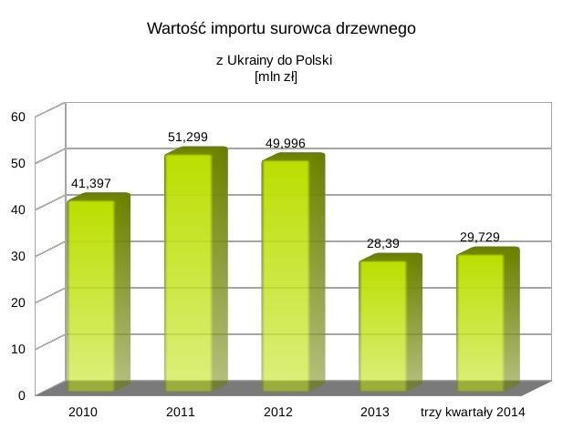 Polska znajduje się w czołówce importerów drewna z Ukrainy