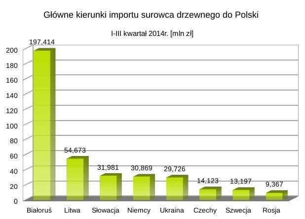 Główni dostawcy surowca drzewnego do Polski