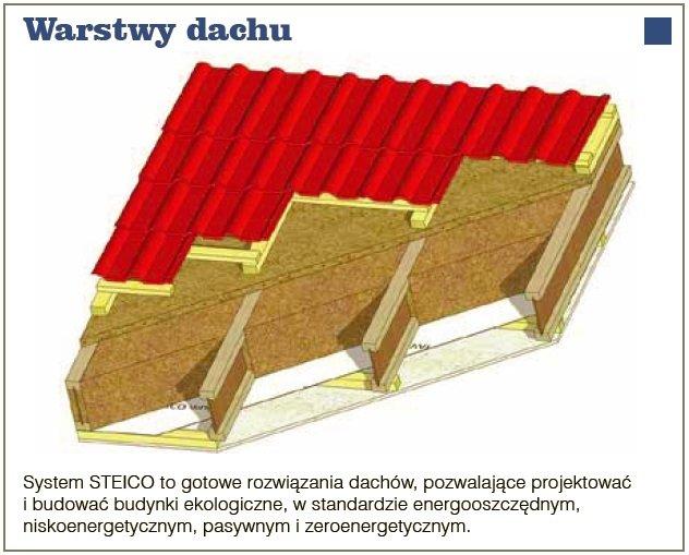 Warstwy dachu