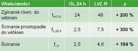 Porównanie właściwości STEICO LVL z drewnem GL 24h