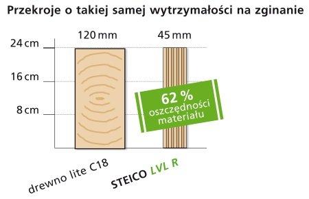 Doskonałe właściwości techniczne drewna STEICO LVL
