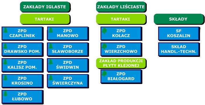 Struktura Koszalińskiego PPD