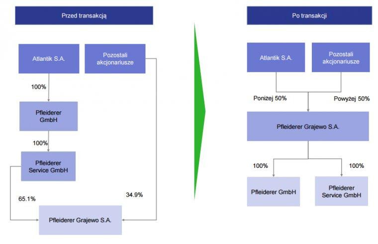 Uproszczony schemat transakcji