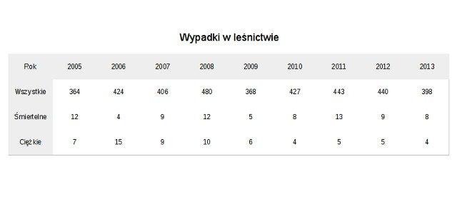 Ilość wypadków w leśnictwie w latach 2005-2013 wg GUS
