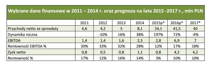 Prognoza wyników finasowych FKD