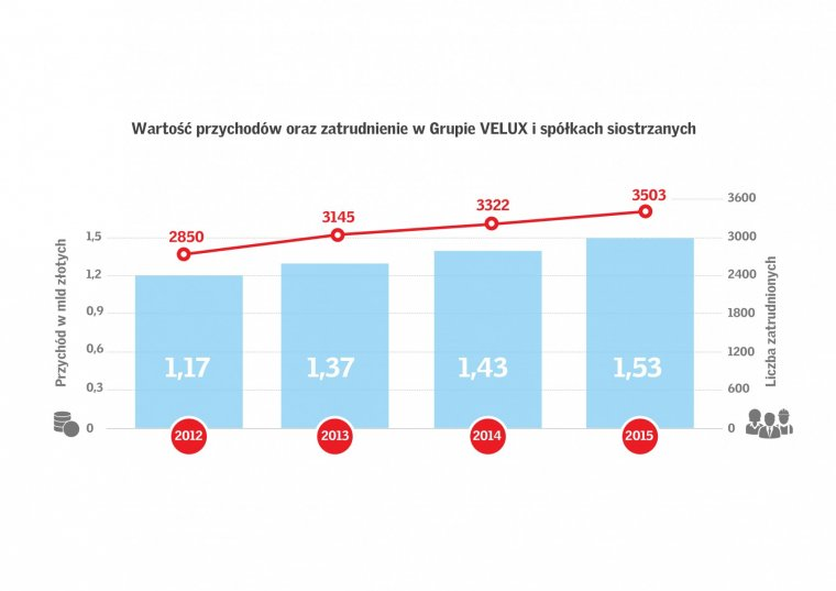 Wartość przychodów i zatrudnienie w Grupie VELUX i spółkach siostrzanych