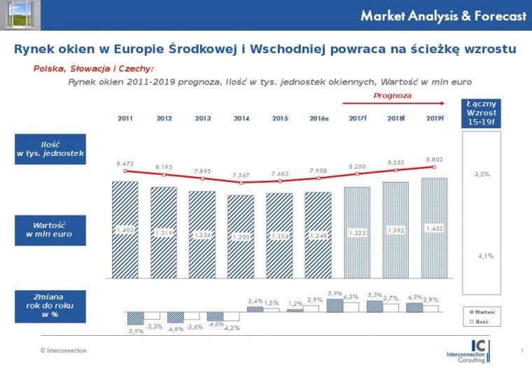 Rynek okien w Europie Środkowej i Wschodniej powraca na ścieżkę wzrostu