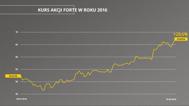 Kurs akcji Forte w 2016r.