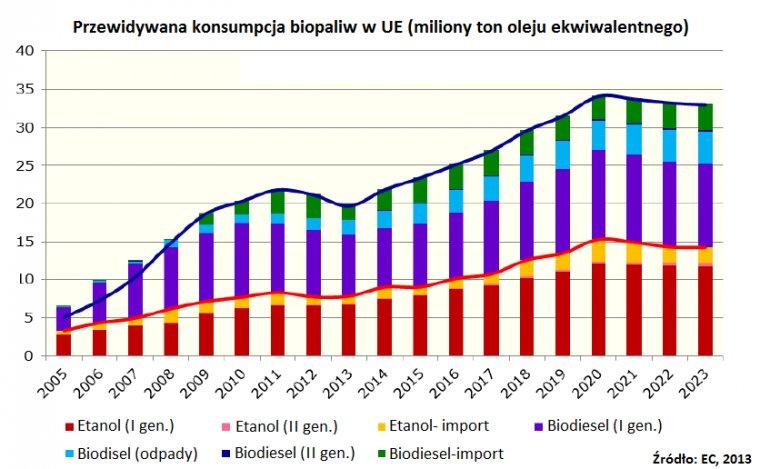 Przewidywana konsumpcja biopaliwa w UE do roku 2023