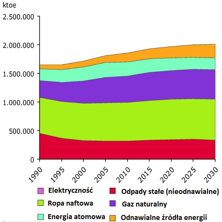 Całkowita konsumpcja energii w UE 27 od 1990 do 2005 wraz z projekcją do 2030 roku.