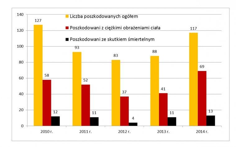 Wypadki w branży drzewnej 2010-2014