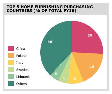W Polsce produkowane jest 18% wszystkich mebli sprzedawanych przez IKEA.