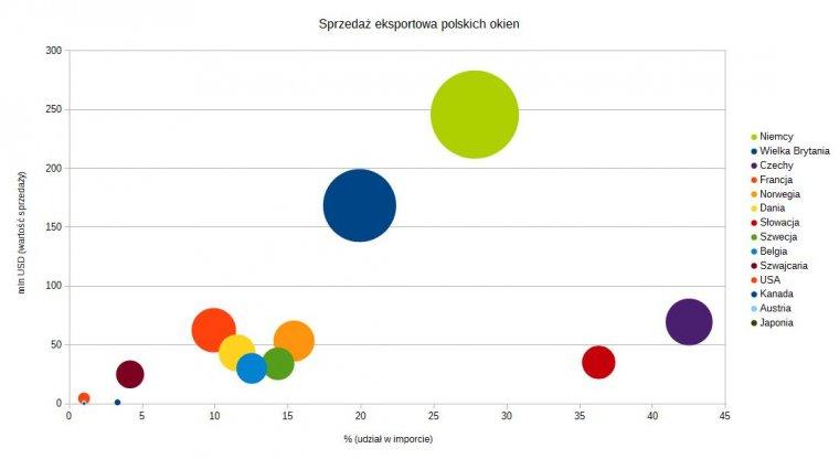 Sprzedaż eksportowa polskich okien