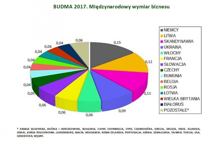 Budma 2017: Międzynarodowy wymiar biznesu