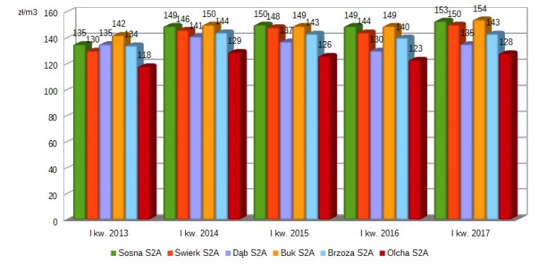 Ceny drewna średniowymiarowego S2A