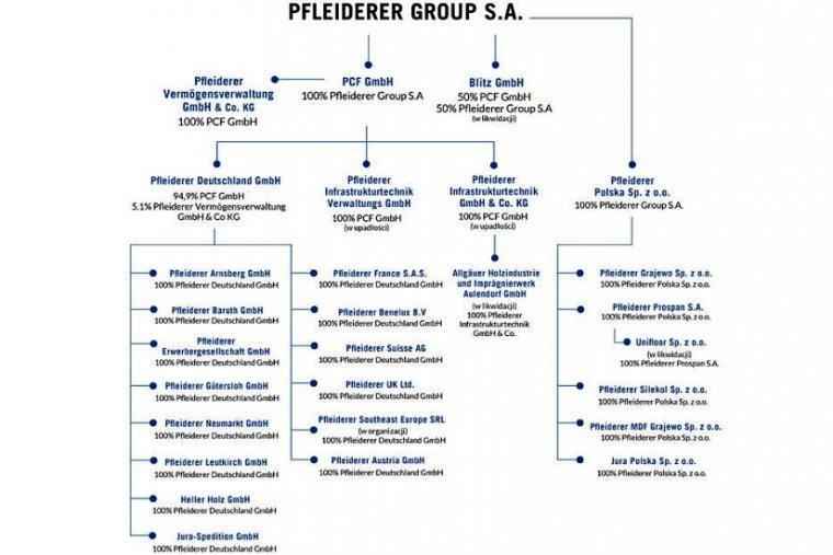 Struktura Grupy Pfleiderer