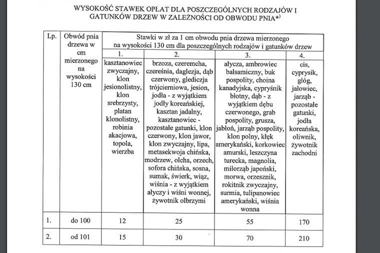 Wysokość stawek opłat dla poszczególnych rodzajów i gatunków drzew w zależności od obwodu pnia - projekt rozporządzenia.