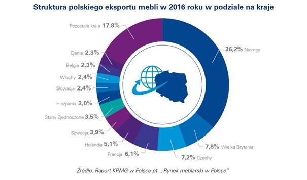 Struktura polskiego eksportu mebli w2016 roku wpodziale na kraje