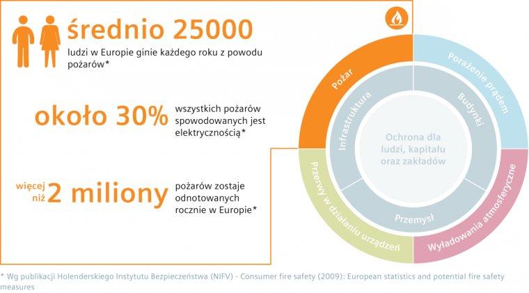 Rys. 1 Statystyka pożarów w instalacjach elektrycznych wg. Holenderskiego Instytuty Bezpieczeństwa (NIFV) 2009.