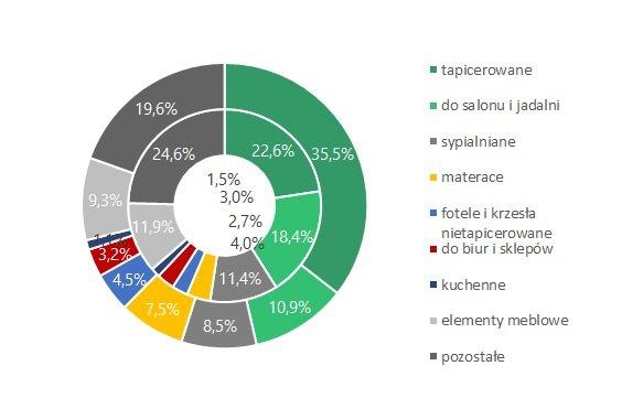 Struktura eksportu mebli w I półroczu 2017 roku (pierścień wewnętrzny – dane ilościowe; pierścień zewnętrzny – dane wartościowe)