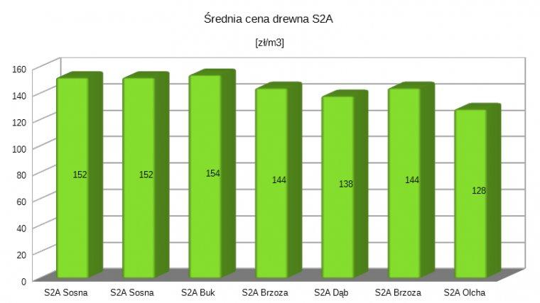 Średnie ceny drewna S2A za pierwsze trzy kwartały 2017r.