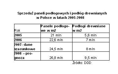 <font color=gray>Sprzedaż paneli podłogowych <br>i podłóg drewnianych w Polsce<br>w latach 2005-2008</font>
