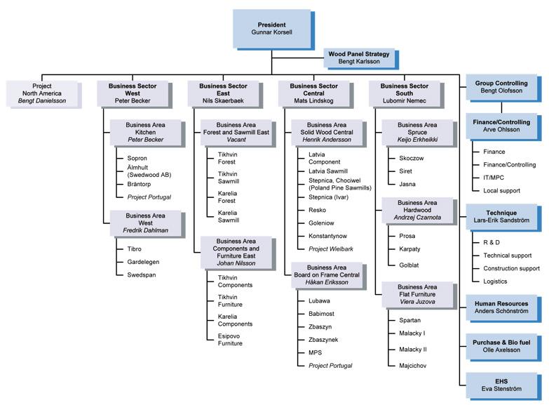 Struktura Grupy Swedwood