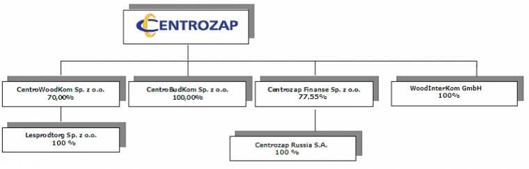 Struktura GK Centrozap