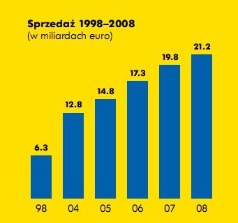 Sprzedaż IKEA rośnie mimo cen spadających przeciętnie 2% rocznie