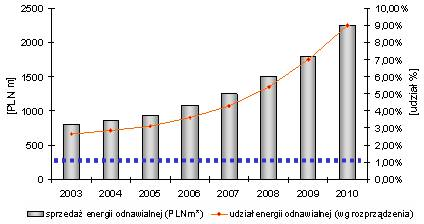 Według szacunków PEP średnia cena energii ze źródeł odnawialnychbędzie gwałtownie rosnąć ze względu na jej niedobór. Cena energii tradycyjnej (niebieska linia) pozostanie na stabilnym poziomie (ok. 285 zł/MWh).