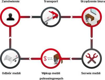 Schemat dzialania Crofft System