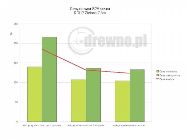 RDLP Zielona Góra: wylicytwoane ceny drewna S2A sosna