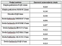 Tabela: Zestawienia oporności przewodzenia ciepła wybranych rodzajów podłóg drewnianych.