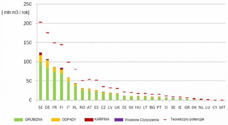 Porównanie potencjału podaży biomasy leśnej w scenariuszu 'średniej mobilizacji' wobec potencjału teoretycznego w poszczególnych państwach EU na rok 2030