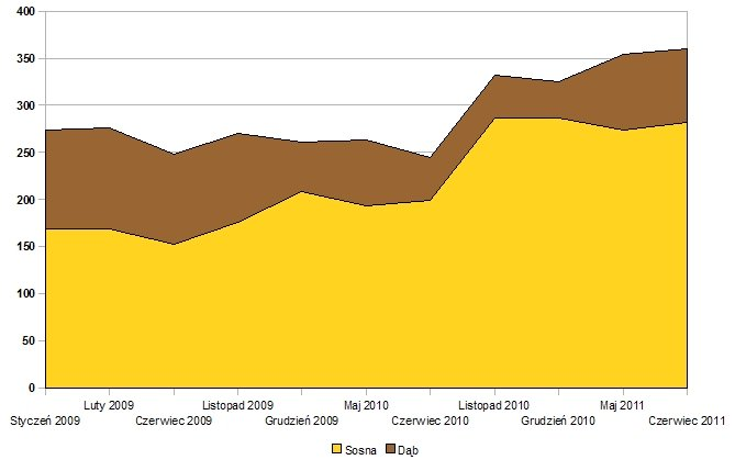 Zmiany średnich cen drewna tartacznego sosnowego i dębowego na aukcjach systemowych