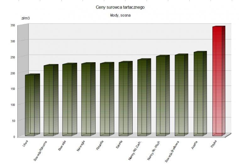 Ceny drewna na otwartych przetargach są dużo wyższe jak w innych krajach Europy