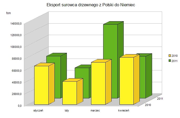 Eksport drewna okrągłego z Polski do Niemiec