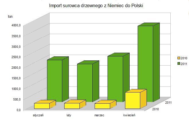 Import drewna okrągłego z Niemiec do Polski
