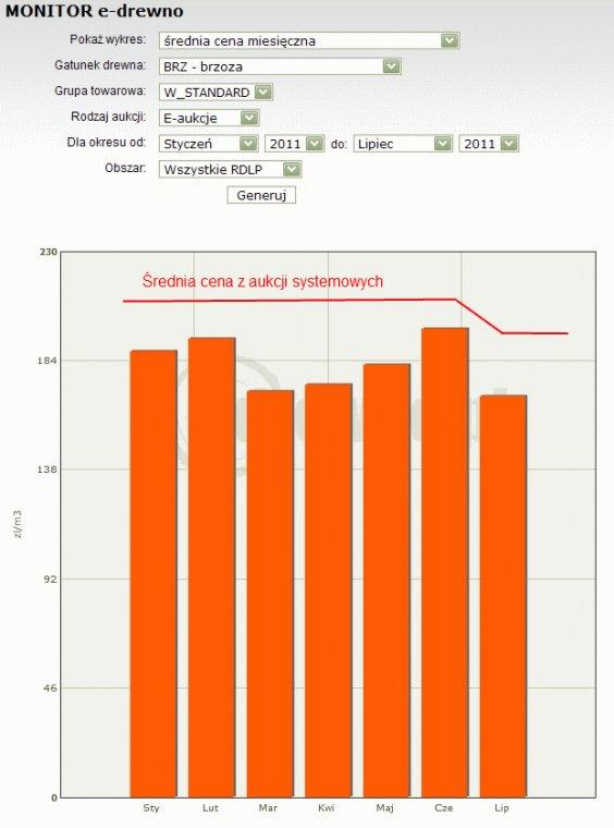 Zestawienie średnich cen drewna brzozowego wylicytowanych na aukcjach e-drewno