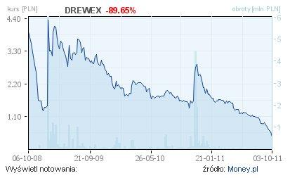 Kurs akcji Drewexu spadał praktycznie od momentu debiutu
