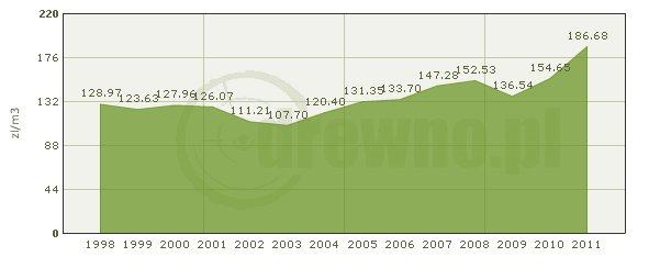 Średnia cena drewna uzyskana ze sprzedaży dokonanej w pierwszych trzech kwartałach każdego roku