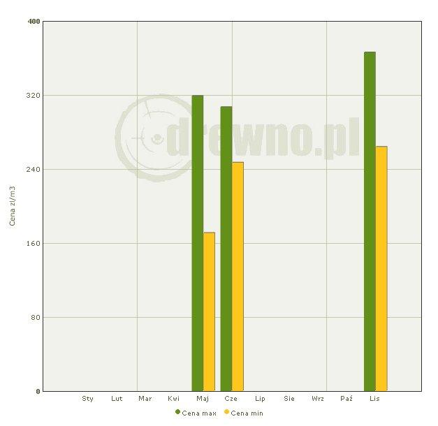 Minimalne i maksymalne ceny drewna WC01 Sosna uzyskane podczas aukcji systemowych w 2011r. Uwaga: Dane za listopad są wstępne, uzyskane z zakończonych aukcji stanowiących ok. 2% masy wystawionej do sprzedaży.