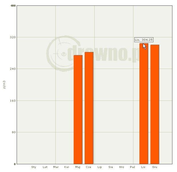 Średnie ceny drewna sosnowego WC01 wylicytowane na aukcjach systemowych (dane za grudzień wstępne)