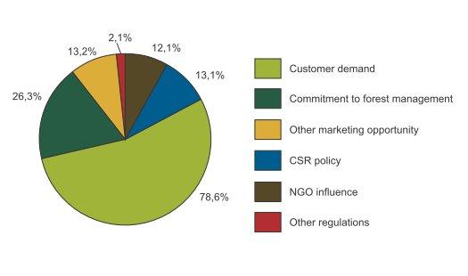 Główną przyczyną, dla której firmy certyfikują swoje produkty w systemie FSC, są oczekiwania ze strony klientów