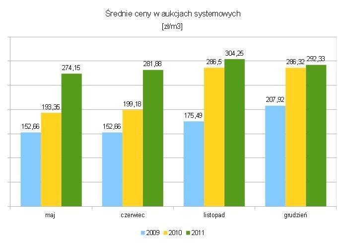 Średnie ceny drewna sosnowego WC01 wylicytowane podczas aukcji systemowych