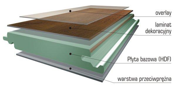 Budowa panela laminowanego