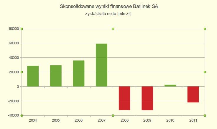 Wyniki finansowe Grupy Barlinek
