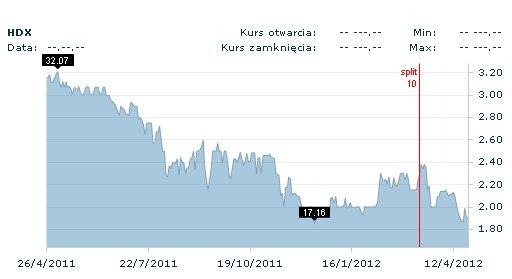 Kurs akcji Hardeksu wciąż ma tendencją spadkową