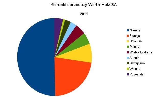 Kierunki sprzedaży Werth-Holz w roku 2011