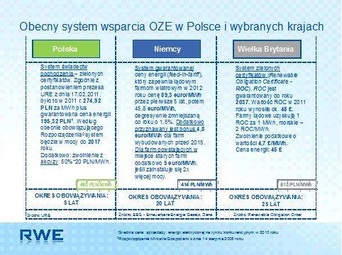 Rysunek 1. Obecny system wsparcia OZE w Polsce i wybranych krajach.